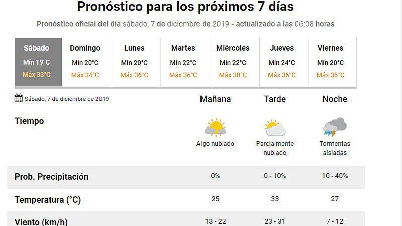 El pronóstico del Servicio Meteorológico Nacional para Santiago del Estero