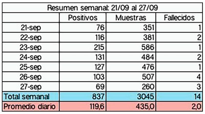 Estadísticas covid-19 última semana, Santiago
