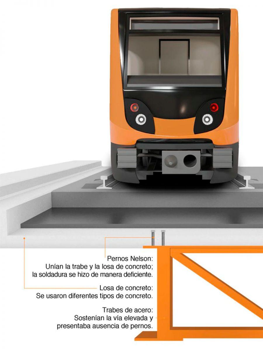 Línea 12 Metro de México