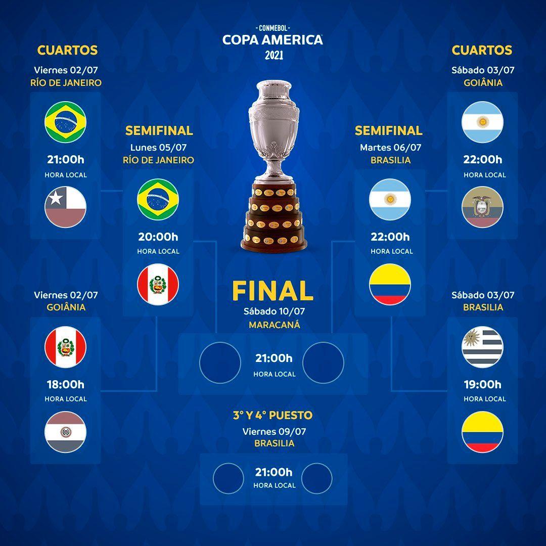 Cuadro Copa America